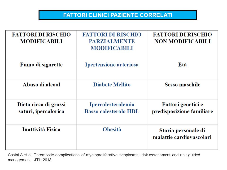 FATTORI CLINICI PAZIENTE CORRELATI Casini A et al. Thrombotic complications of myeloproliferative neoplasms: risk assessment and risk-guided managemen
