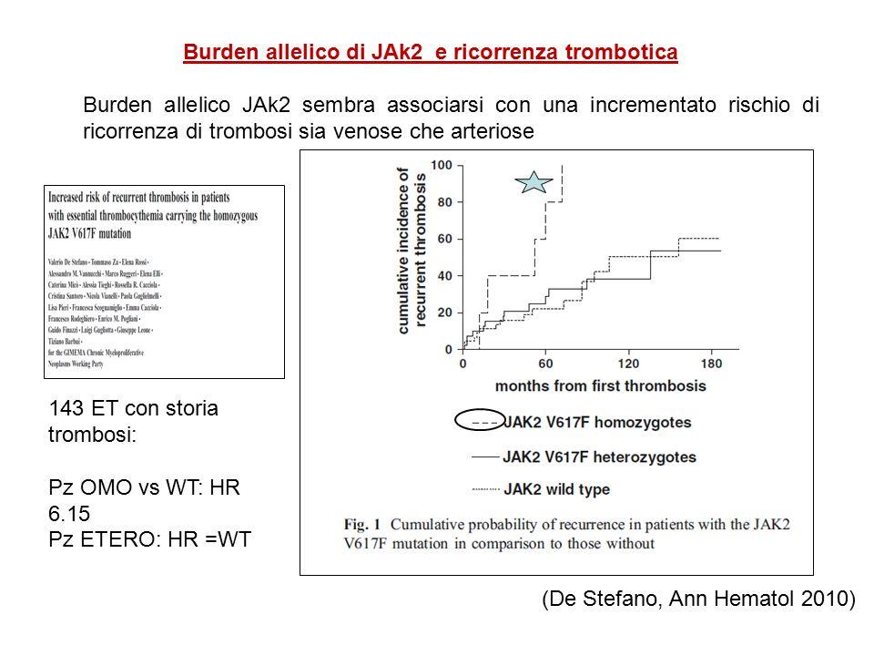 Burden allelico di JAk2 e ricorrenza trombotica Burden allelico JAk2 sembra associarsi con una incrementato rischio di ricorrenza di trombosi sia venose che arteriose 143 ET con storia trombosi: Pz OMO vs WT: HR 6.15 Pz ETERO: HR =WT (De Stefano, Ann Hematol 2010)