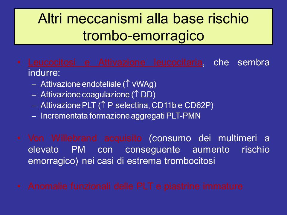 Altri meccanismi alla base rischio trombo-emorragico Leucocitosi e Attivazione leucocitaria, che sembra indurre: –Attivazione endoteliale (  vWAg) –Attivazione coagulazione (  DD) –Attivazione PLT (  P-selectina, CD11b e CD62P) –Incrementata formazione aggregati PLT-PMN Von Willebrand acquisito (consumo dei multimeri a elevato PM con conseguente aumento rischio emorragico) nei casi di estrema trombocitosi Anomalie funzionali delle PLT e piastrine immature