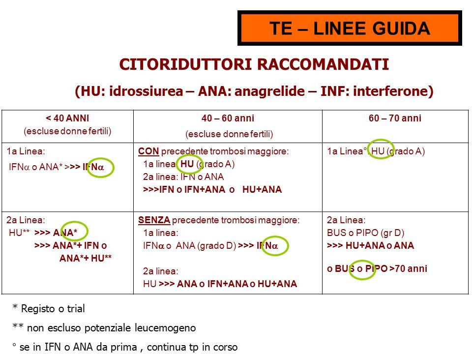 < 40 ANNI (escluse donne fertili) 40 – 60 anni (escluse donne fertili) 60 – 70 anni 1a Linea: IFN  o ANA* >>> IFN  CON precedente trombosi maggiore: 1a linea: HU (grado A) 2a linea: IFN o ANA >>>IFN o IFN+ANA o HU+ANA 1a Linea°: HU (grado A) 2a Linea: HU** >>> ANA* >>> ANA*+ IFN o ANA*+ HU** SENZA precedente trombosi maggiore: 1a linea: IFN  o ANA (grado D) >>> IFN  2a linea: HU >>> ANA o IFN+ANA o HU+ANA 2a Linea: BUS o PIPO (gr D) >>> HU+ANA o ANA o BUS o PIPO >70 anni TE – LINEE GUIDA CITORIDUTTORI RACCOMANDATI (HU: idrossiurea – ANA: anagrelide – INF: interferone) * Registo o trial ** non escluso potenziale leucemogeno ° se in IFN o ANA da prima, continua tp in corso