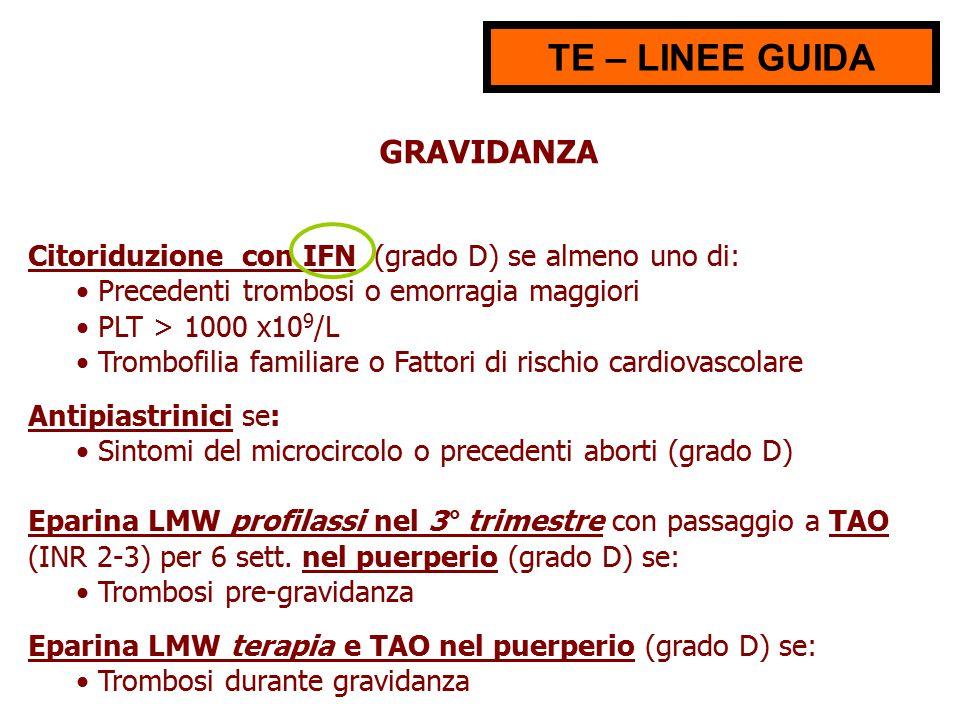 GRAVIDANZA Citoriduzione con IFN (grado D) se almeno uno di: Precedenti trombosi o emorragia maggiori PLT > 1000 x10 9 /L Trombofilia familiare o Fattori di rischio cardiovascolare Antipiastrinici se: Sintomi del microcircolo o precedenti aborti (grado D) Eparina LMW profilassi nel 3° trimestre con passaggio a TAO (INR 2-3) per 6 sett.