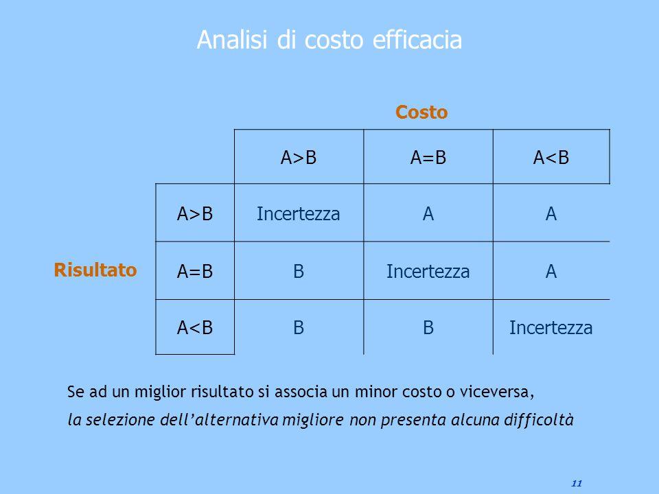 11 Analisi di costo efficacia Costo A>BA=BA<B Risultato A>BIncertezzaAA A=BBIncertezzaA A<BBBIncertezza Se ad un miglior risultato si associa un minor