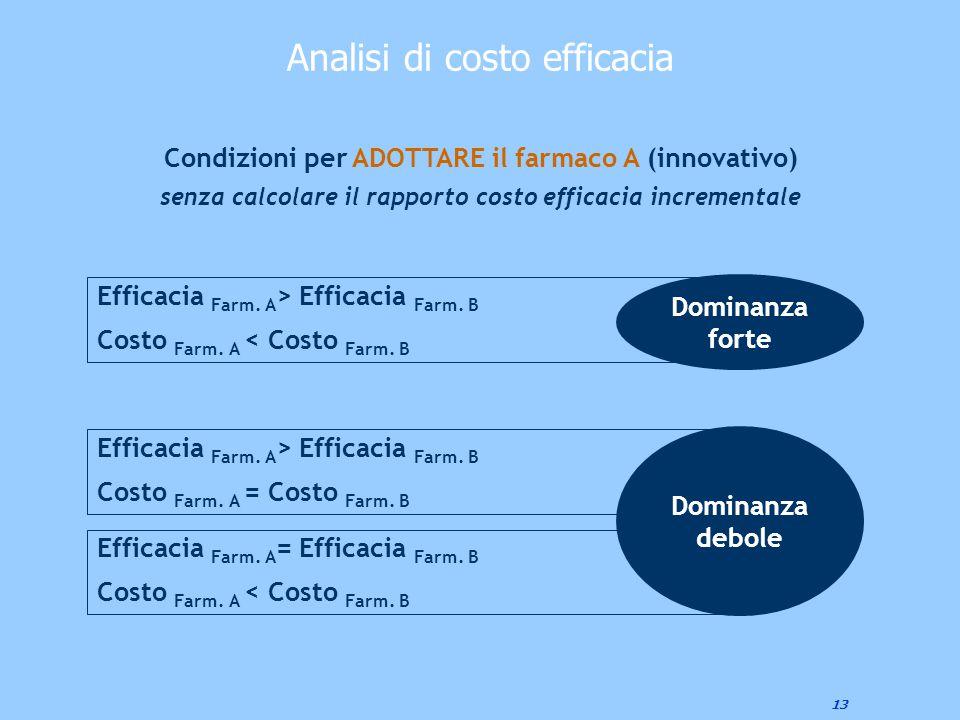 13 Condizioni per ADOTTARE il farmaco A (innovativo) senza calcolare il rapporto costo efficacia incrementale Efficacia Farm. A > Efficacia Farm. B Co