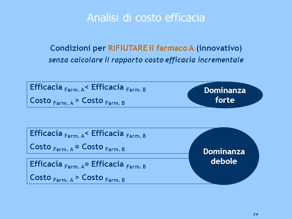 14 Condizioni per RIFIUTARE il farmaco A (innovativo) senza calcolare il rapporto costo efficacia incrementale Efficacia Farm. A < Efficacia Farm. B C