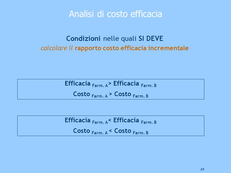 15 Condizioni nelle quali SI DEVE calcolare il rapporto costo efficacia incrementale Efficacia Farm. A > Efficacia Farm. B Costo Farm. A > Costo Farm.