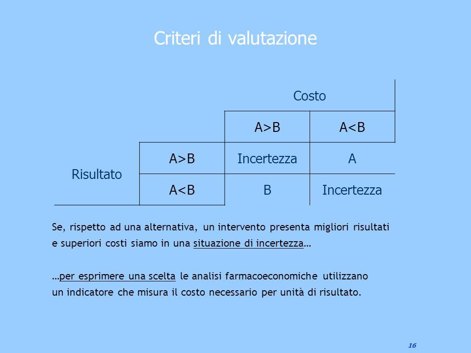 16 Criteri di valutazione Costo A>BA<B Risultato A>BIncertezzaA A<BBIncertezza Se, rispetto ad una alternativa, un intervento presenta migliori risult