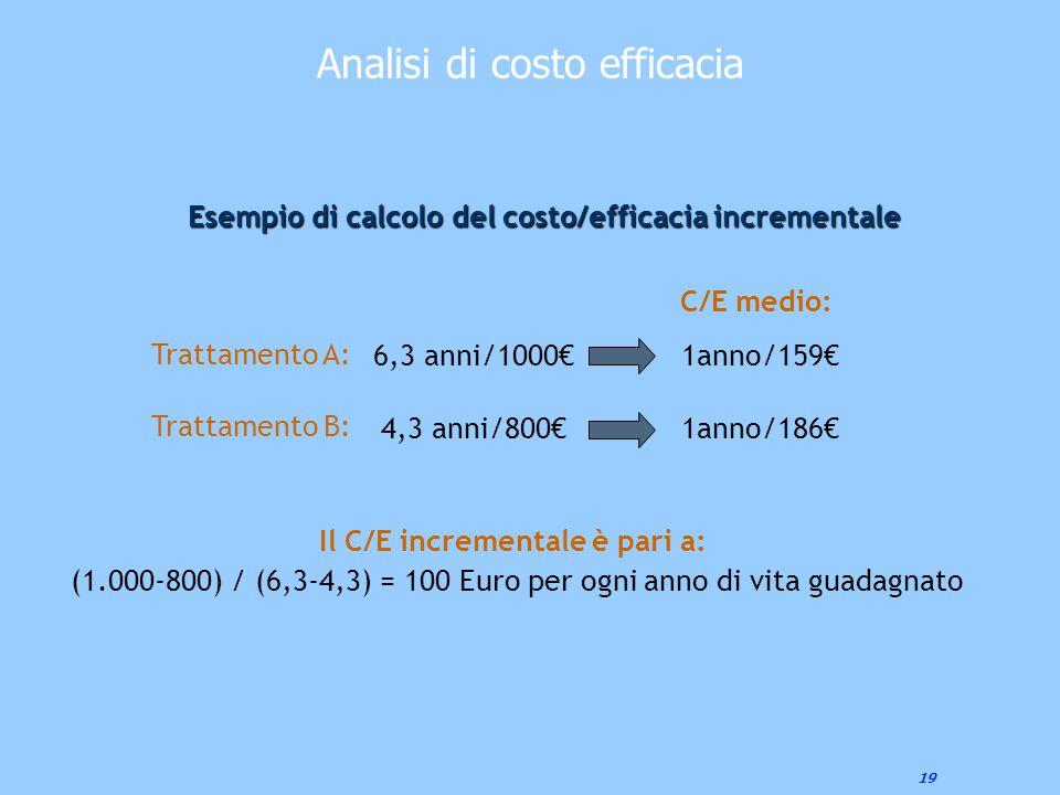 19 Analisi di costo efficacia Esempio di calcolo del costo/efficacia incrementale Trattamento A: Trattamento B: 6,3 anni/1000€ 4,3 anni/800€ 1anno/159