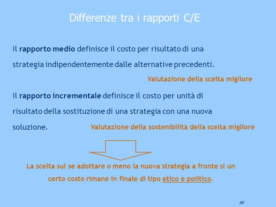 20 Differenze tra i rapporti C/E Il rapporto medio definisce il costo per risultato di una strategia indipendentemente dalle alternative precedenti. I