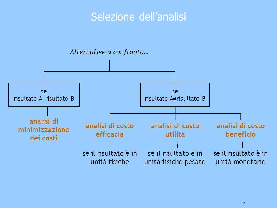 4 Selezione dell'analisi Alternative a confronto… se risultato A  risultato B se risultato A=risultato B analisi di minimizzazione dei costi analisi