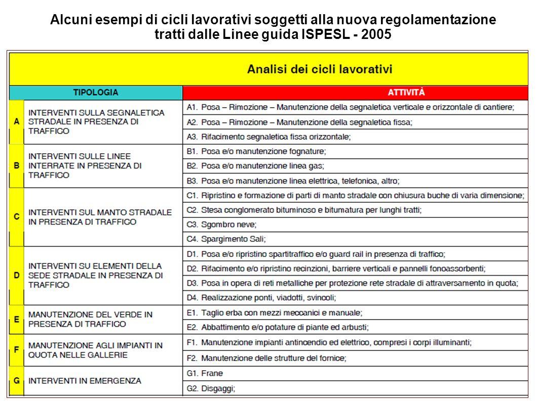 Alcuni esempi di cicli lavorativi soggetti alla nuova regolamentazione tratti dalle Linee guida ISPESL - 2005