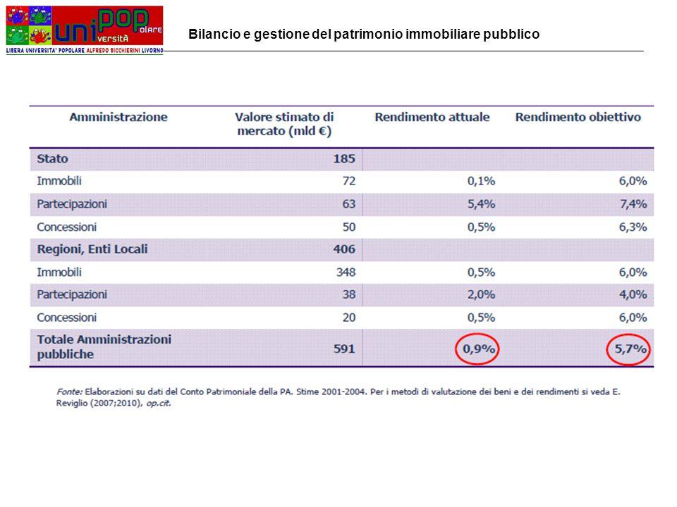 La valorizzazione sociale e culturale dei beni pubblici: -Affidamento di immobili a canone agevolato (> 10% e < 50% canone mercato) a Ass.