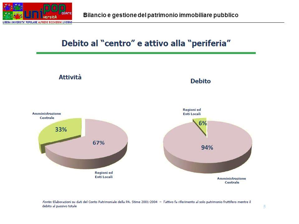 Lo Sblocca Italia – D.L.n. 133/2014 Art.