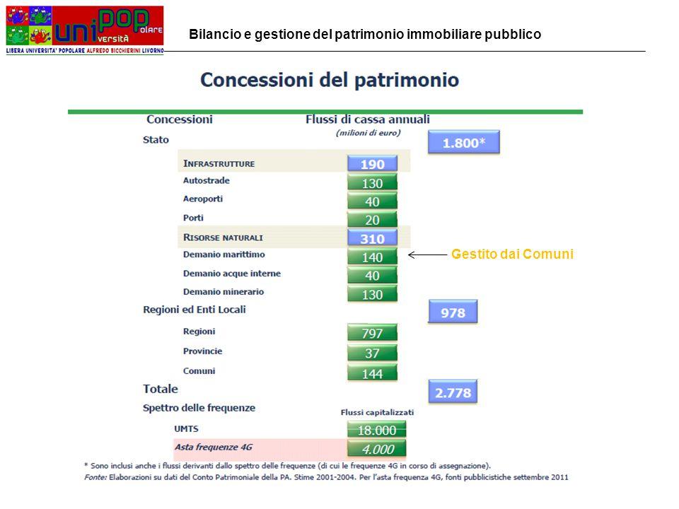 La privatizzazione del patrimonio immobiliare pubblico dello Stato: - Federalismo demaniale: trasferimento dei beni dello Stato agli Enti locali (domanda entro il 30/11/2013) – valorizzazione sociale dei beni piuttosto che (s)vendita (tagli dei trasferimenti?) - Trasferimento alla Cassa Depositi e Presiti di beni dello Stato per 500 MLN € - Trasferimento alla Società del Tesoro INVIM di un altro pacchetto di 1,5 MLD € di beni da inserire in un fondo comune di investimento Nel 2009 è partito il progetto del Ministero dell'Economia e delle Finanze per censire e valutare il valore economico contabile e di mercato del patrimonio di tutta la Pubblica Amministrazione Bilancio e gestione del patrimonio immobiliare pubblico