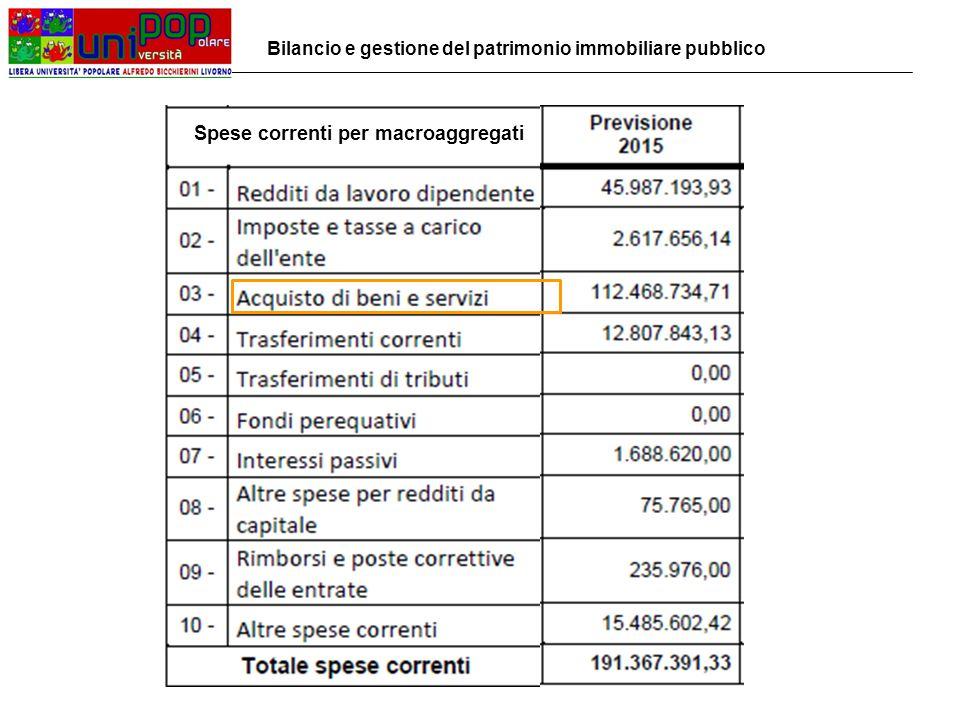 Spese correnti per macroaggregati Bilancio e gestione del patrimonio immobiliare pubblico