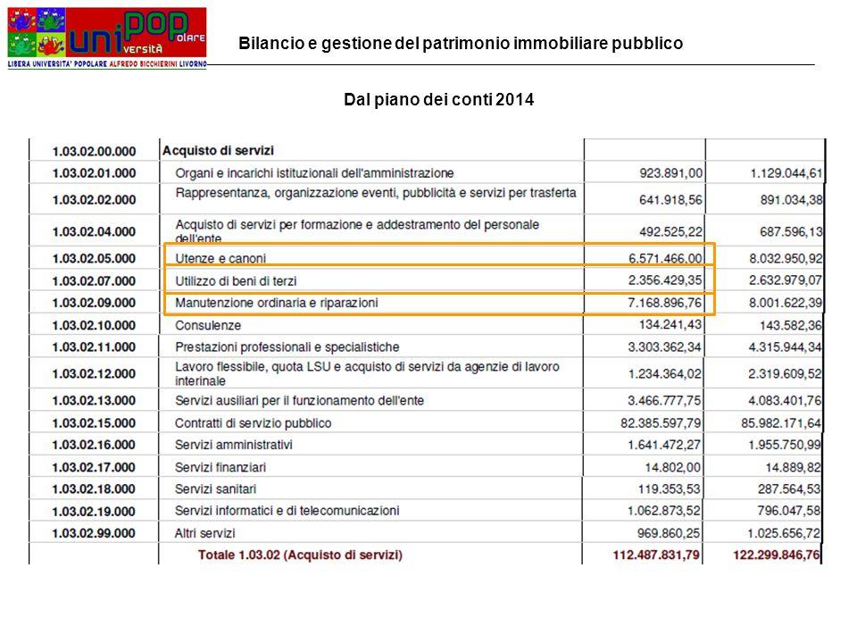 Dal piano dei conti 2014 Bilancio e gestione del patrimonio immobiliare pubblico