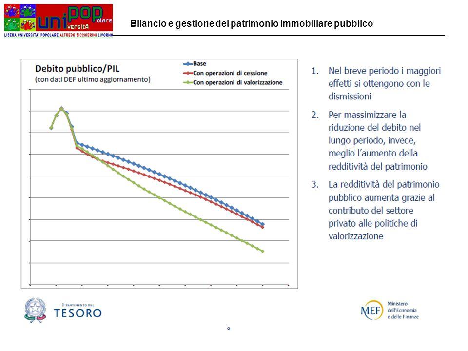 Linee programmatiche e obiettivi del Comune di Livorno sulla gestione patrimoniale