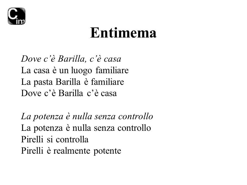 Entimema Dove c'è Barilla, c'è casa La casa è un luogo familiare La pasta Barilla è familiare Dove c'è Barilla c'è casa La potenza è nulla senza contr