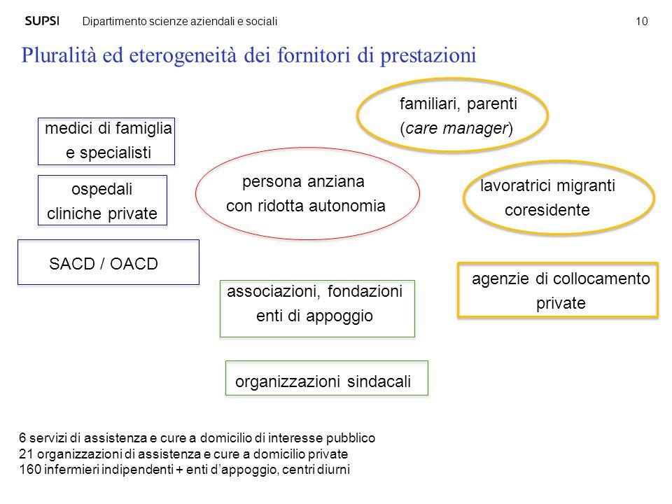 Pluralità ed eterogeneità dei fornitori di prestazioni 10 Dipartimento scienze aziendali e sociali persona anziana con ridotta autonomia familiari, pa