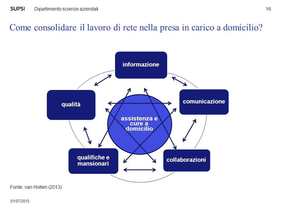 Come consolidare il lavoro di rete nella presa in carico a domicilio? 01/07/2015 16 Dipartimento scienze aziendali informazione comunicazione collabor