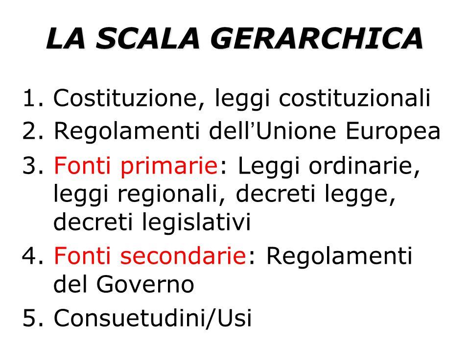 In base al principio gerarchico Se una legge ordinaria o un decreto sono in contrasto con la Costituzione vengono annullati dalla Corte Costituzionale che li dichiara incostituzionali.
