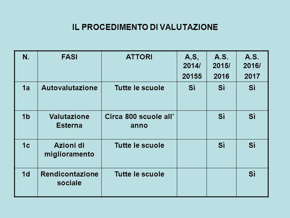 IL PROCEDIMENTO DI VALUTAZIONE N.FASIATTORIA,S, 2014/ 20155 A.S.