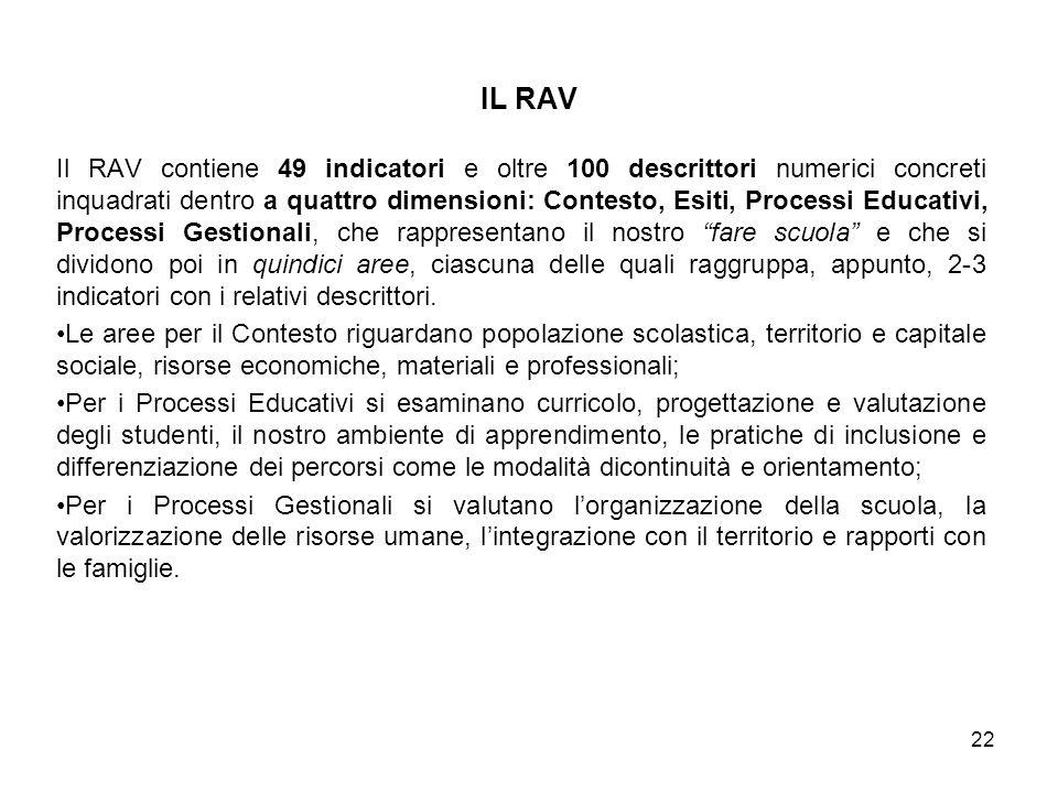Il RAV contiene 49 indicatori e oltre 100 descrittori numerici concreti inquadrati dentro a quattro dimensioni: Contesto, Esiti, Processi Educativi, P