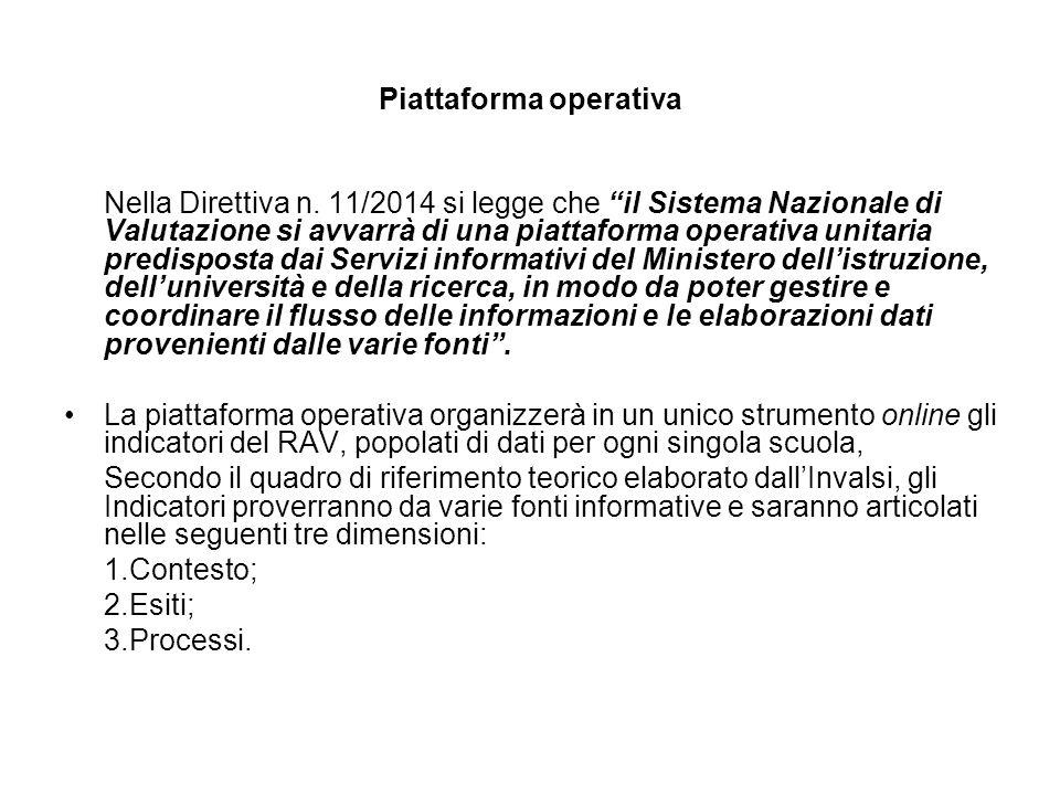 """Piattaforma operativa Nella Direttiva n. 11/2014 si legge che """"il Sistema Nazionale di Valutazione si avvarrà di una piattaforma operativa unitaria pr"""
