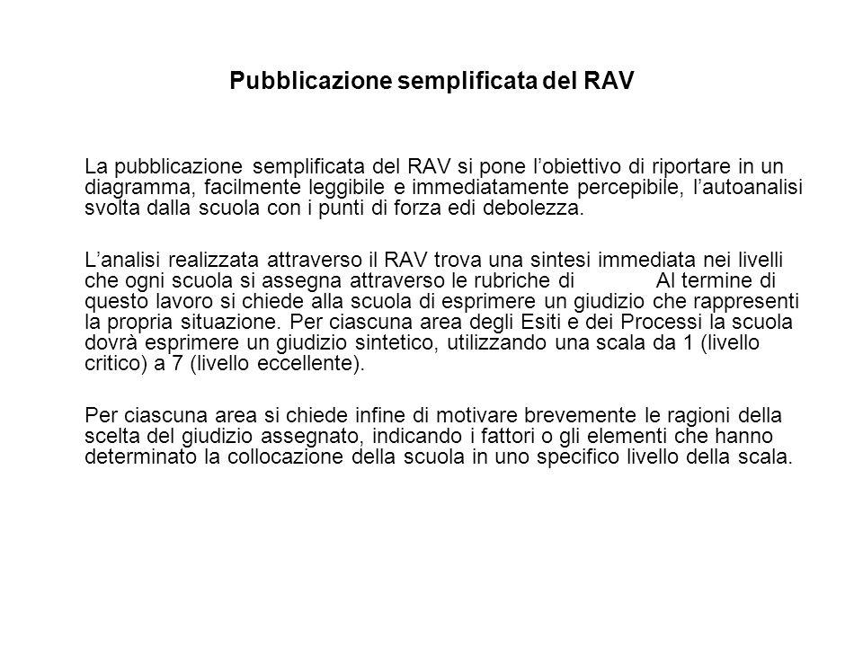 Pubblicazione semplificata del RAV La pubblicazione semplificata del RAV si pone l'obiettivo di riportare in un diagramma, facilmente leggibile e immediatamente percepibile, l'autoanalisi svolta dalla scuola con i punti di forza edi debolezza.