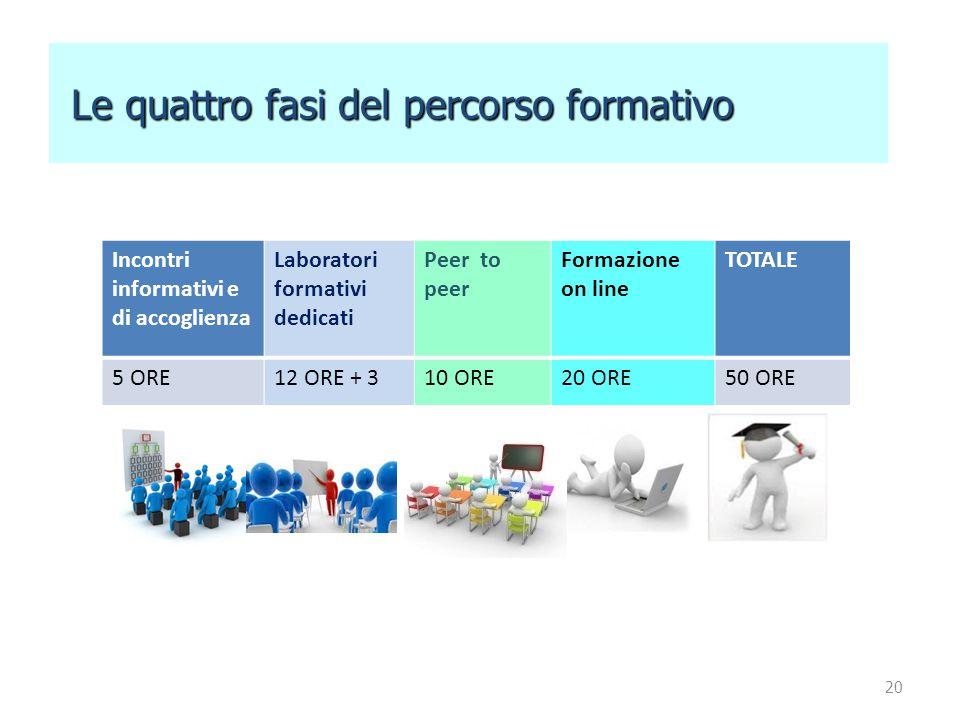 20 Le quattro fasi del percorso formativo Le quattro fasi del percorso formativo Incontri informativi e di accoglienza Laboratori formativi dedicati P