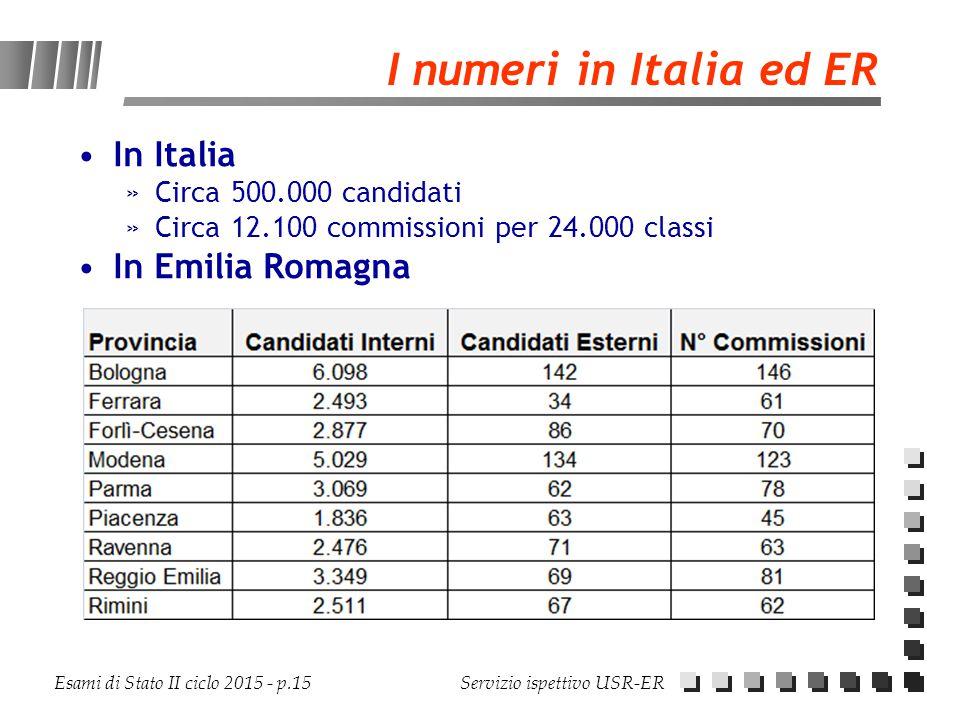 Esami di Stato II ciclo 2015 - p.15 Servizio ispettivo USR-ER I numeri in Italia ed ER In Italia »Circa 500.000 candidati »Circa 12.100 commissioni pe