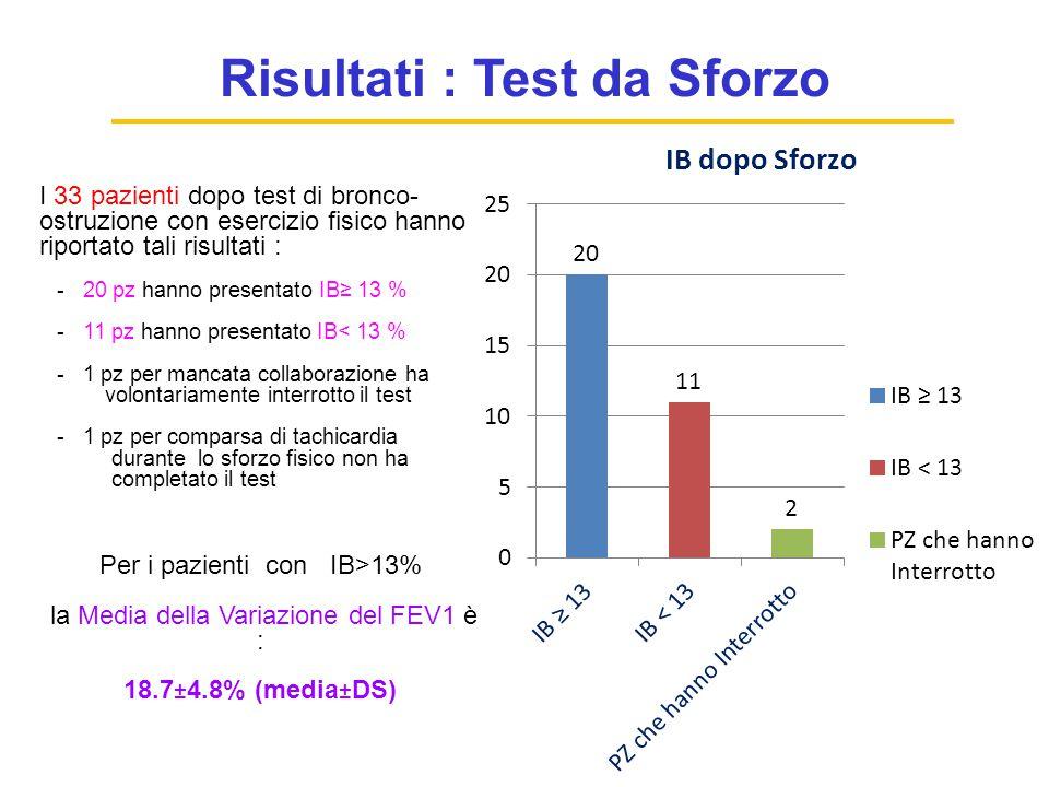Test da Sforzo Determinazioni del FEV1 a tempi prefissati : 1, 5, 10, 15, 30 min dalla fine dal test La broncostruzione massima viene generalmente rag