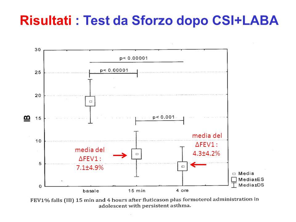 Disegno dello studio T 0 N° Pazienti : 33  Prick Test  Spirometria  Test di Broncodilatazione T 2 N° Pazienti : 20 Fluticasone/Formoterolo  Test d