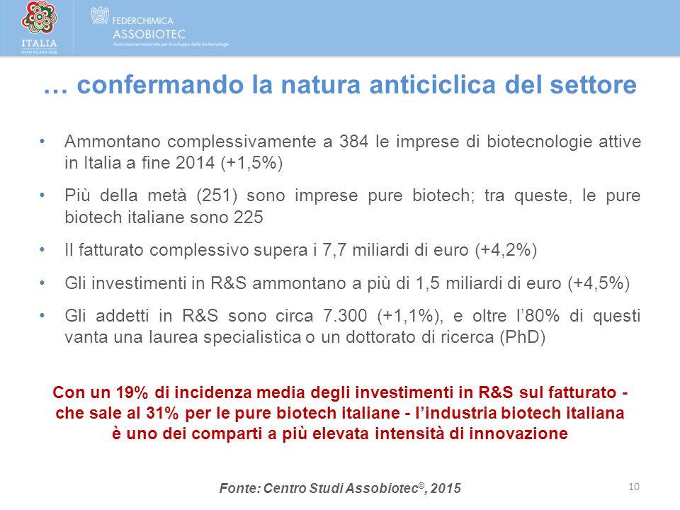 Ammontano complessivamente a 384 le imprese di biotecnologie attive in Italia a fine 2014 (+1,5%) Più della metà (251) sono imprese pure biotech; tra