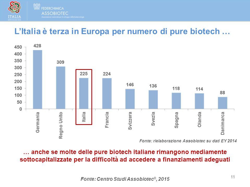 Fonte: rielaborazione Assobiotec su dati EY 2014 … anche se molte delle pure biotech italiane rimangono mediamente sottocapitalizzate per la difficolt
