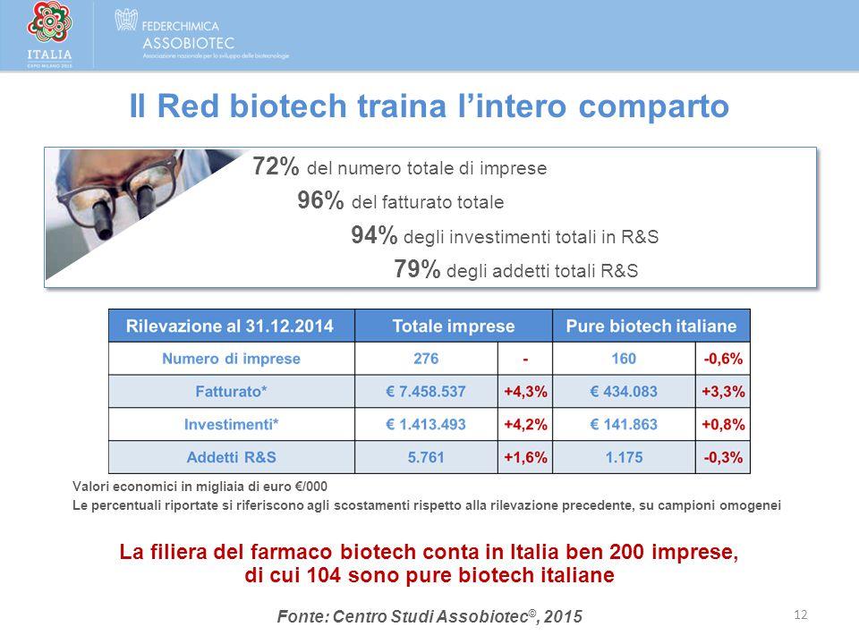 Il Red biotech traina l'intero comparto Valori economici in migliaia di euro €/000 Le percentuali riportate si riferiscono agli scostamenti rispetto a