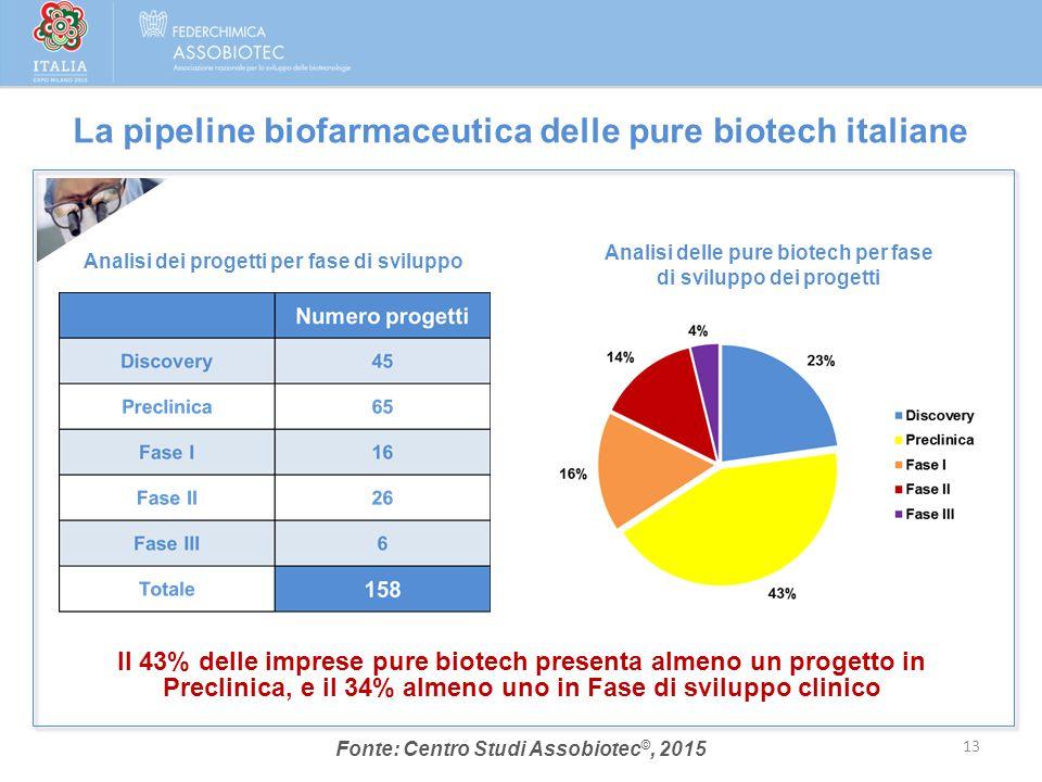 Analisi delle pure biotech per fase di sviluppo dei progetti 13 La pipeline biofarmaceutica delle pure biotech italiane Fonte: Centro Studi Assobiotec