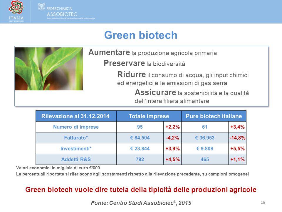 Green biotech Valori economici in migliaia di euro €/000 Le percentuali riportate si riferiscono agli scostamenti rispetto alla rilevazione precedente