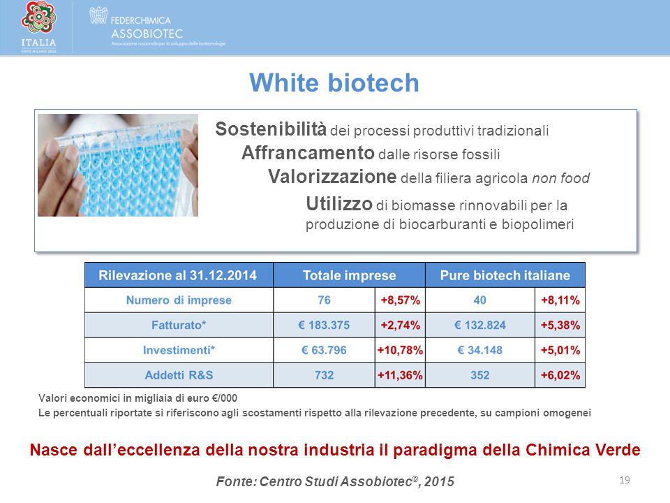 White biotech Valori economici in migliaia di euro €/000 Le percentuali riportate si riferiscono agli scostamenti rispetto alla rilevazione precedente
