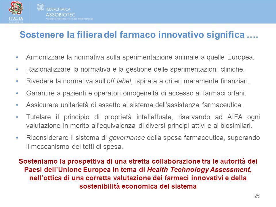 25 Sostenere la filiera del farmaco innovativo significa …. Armonizzare la normativa sulla sperimentazione animale a quelle Europea. Razionalizzare la
