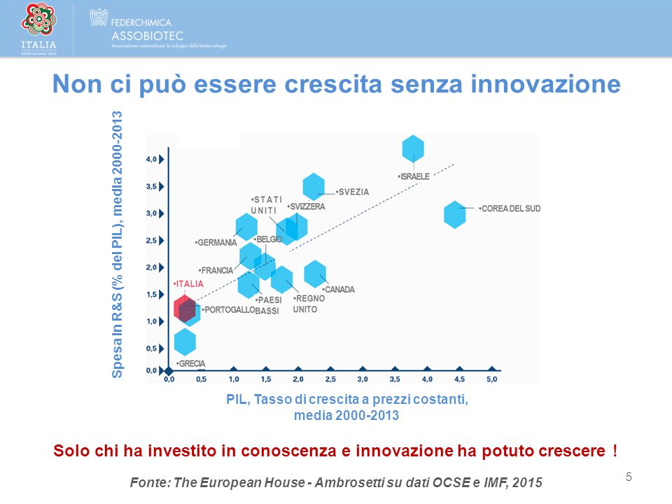 Non ci può essere crescita senza innovazione 5 Fonte: The European House - Ambrosetti su dati OCSE e IMF, 2015 Solo chi ha investito in conoscenza e i