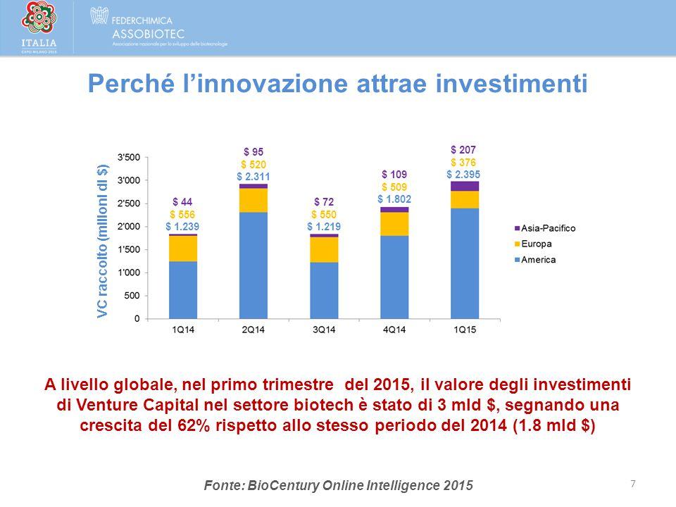 Fonte: BioCentury Online Intelligence 2015 7 VC raccolto (milioni di $) $ 44 $ 556 $ 1.239 $ 95 $ 520 $ 2.311 $ 72 $ 550 $ 1.219 $ 109 $ 509 $ 1.802 $