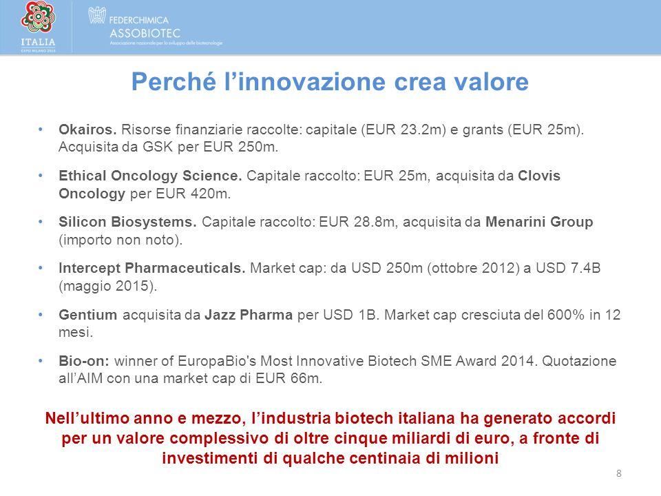 8 Perché l'innovazione crea valore Nell'ultimo anno e mezzo, l'industria biotech italiana ha generato accordi per un valore complessivo di oltre cinqu