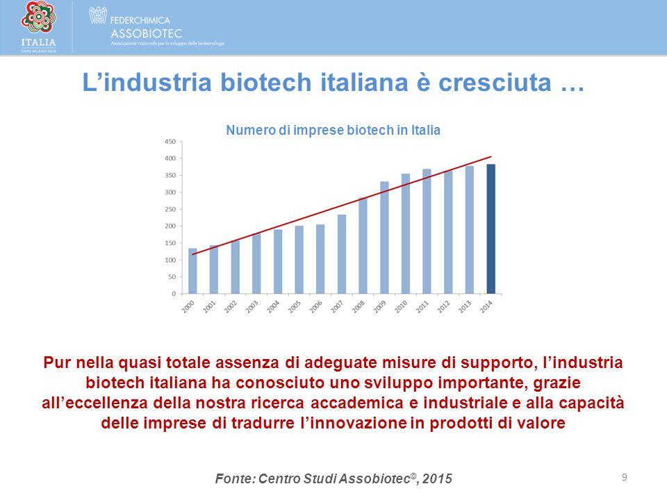 Ammontano complessivamente a 384 le imprese di biotecnologie attive in Italia a fine 2014 (+1,5%) Più della metà (251) sono imprese pure biotech; tra queste, le pure biotech italiane sono 225 Il fatturato complessivo supera i 7,7 miliardi di euro (+4,2%) Gli investimenti in R&S ammontano a più di 1,5 miliardi di euro (+4,5%) Gli addetti in R&S sono circa 7.300 (+1,1%), e oltre l'80% di questi vanta una laurea specialistica o un dottorato di ricerca (PhD) … confermando la natura anticiclica del settore Fonte: Centro Studi Assobiotec ©, 2015 10 Con un 19% di incidenza media degli investimenti in R&S sul fatturato - che sale al 31% per le pure biotech italiane - l'industria biotech italiana è uno dei comparti a più elevata intensità di innovazione