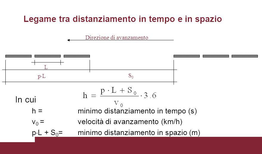 Legame tra distanziamento in tempo e in spazio In cui h =minimo distanziamento in tempo (s) v 0 =velocità di avanzamento (km/h) p  L + S 0 =minimo di
