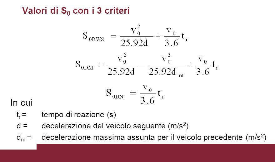 Valori di S 0 con i 3 criteri In cui t r =tempo di reazione (s) d =decelerazione del veicolo seguente (m/s 2 ) d m =decelerazione massima assunta per