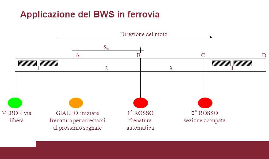 Applicazione del BWS in ferrovia S0S0 VERDE via libera GIALLO iniziare frenatura per arrestarsi al prossimo segnale 1° ROSSO frenatura automatica 2° R