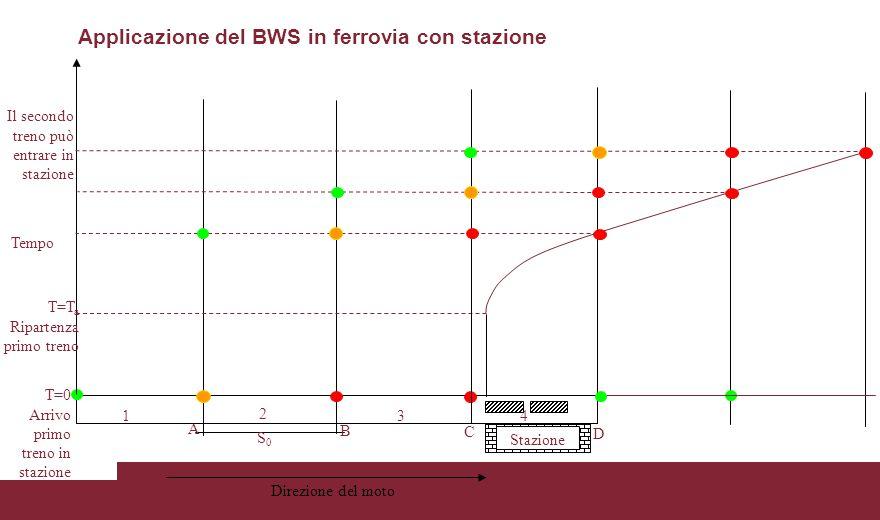 Applicazione del BWS in ferrovia con stazione Stazione S0S0 1 2 34 A B C D Direzione del moto Tempo T=0 Arrivo primo treno in stazione T=T a Ripartenz