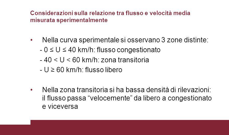 Considerazioni sulla relazione tra flusso e velocità media misurata sperimentalmente Nella curva sperimentale si osservano 3 zone distinte: - 0 ≤ U ≤
