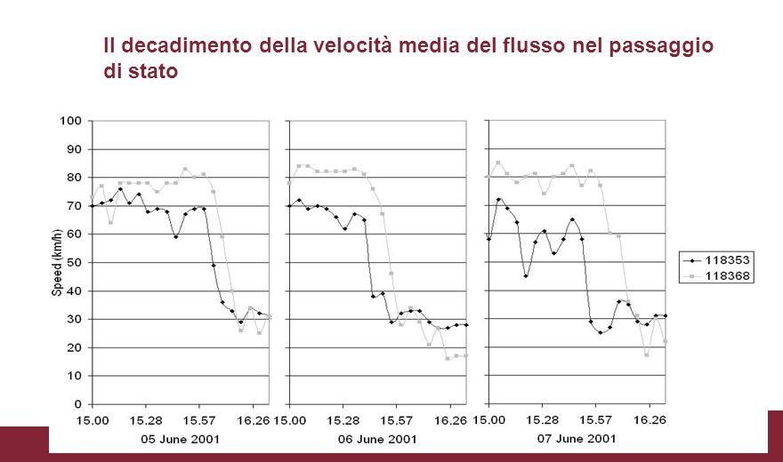 Il decadimento della velocità media del flusso nel passaggio di stato