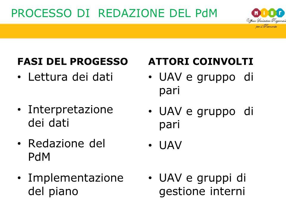 Ufficio Scolastico Regionale per il Piemonte PROCESSO DI REDAZIONE DEL PdM FASI DEL PROGESSO Lettura dei dati Interpretazione dei dati Redazione del P